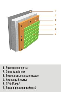 Стены с обшивкой фасадными панелями