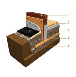 Утепление фундамента Пеноплексом своими руками