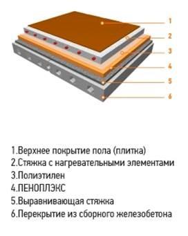 Технониколь ос пароизоляция барьер