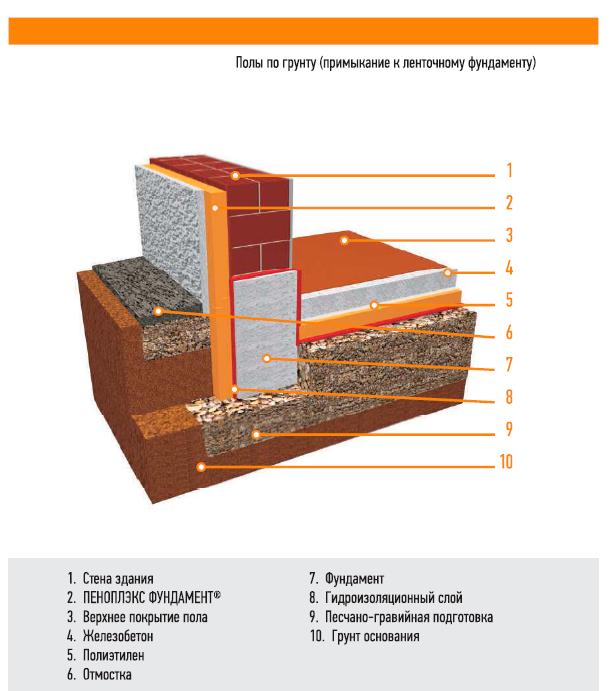 Утепление пола по грунту керамзитобетоном цена цемента за мешок м500 москва