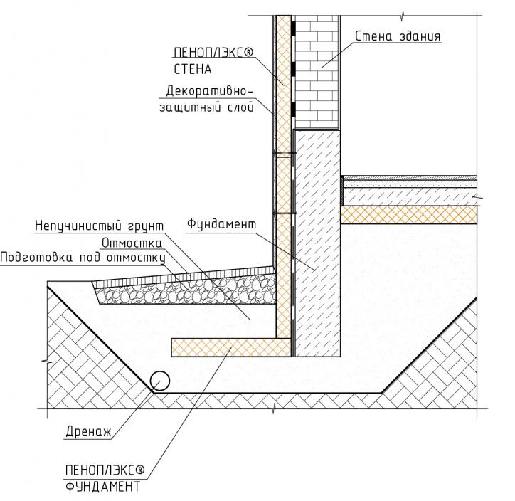 отмостка толщина бетона