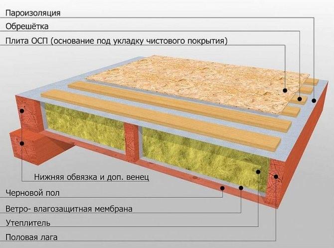 Свайный фундамент с ватой.jpg