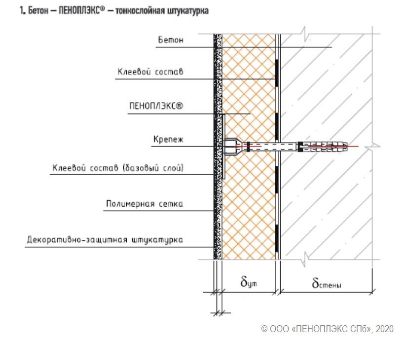 схема конструкции стены первого или цокольного этажа с применением теплоизоляции ПЕНОПЛЭКС®, вариант с бетонным основанием и финишным слоем из декоративно-защитной штукатурки. Из стандарта организации СТО 54349294-001-2015