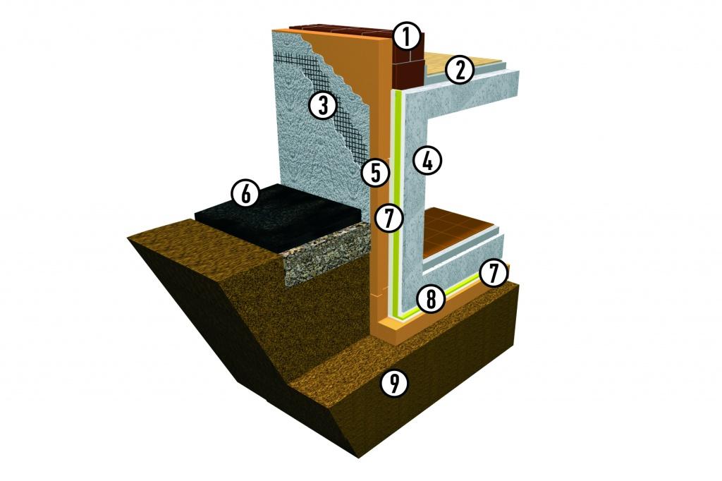 пеноплекс гидроизоляция фундамента