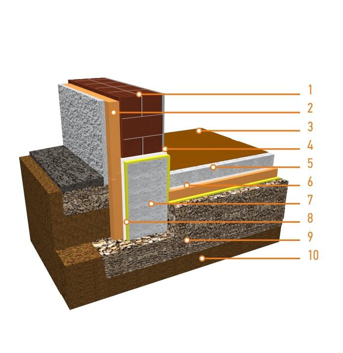 Техническое описание системы утепления полов по грунту с применением теплоизоляции ПЕНОПЛЭКС®Гео